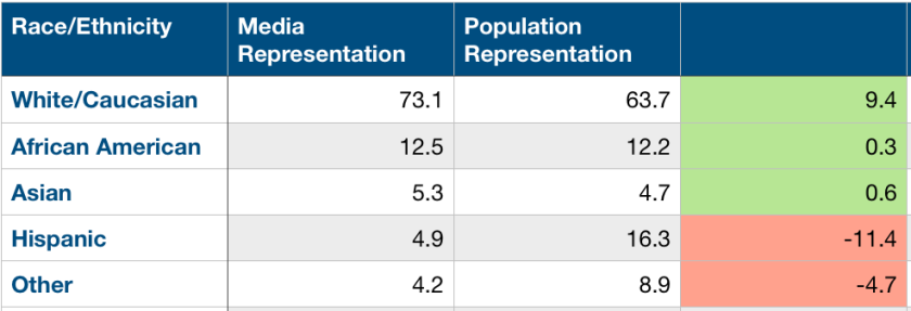 table - race and media representation